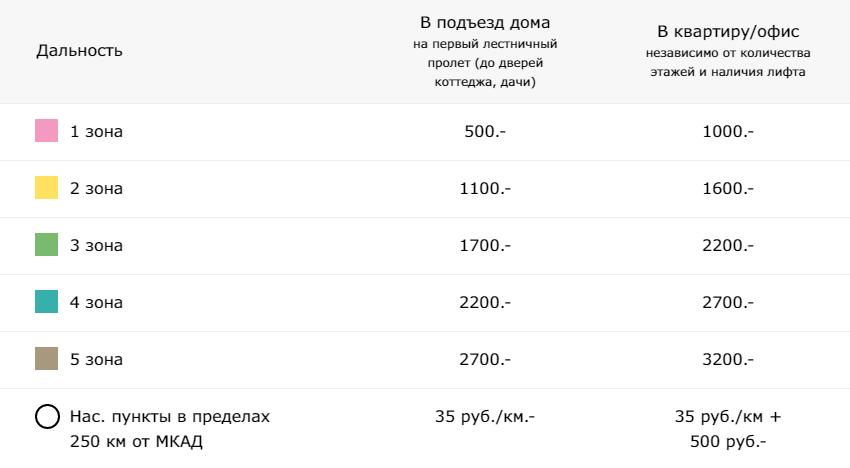Зоны доставки ИКЕА Белая Дача
