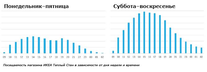 Посещаемость ИКЕА Теплый Стан Москва