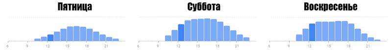 Посещаемость ИКЕА Ростов: выходные